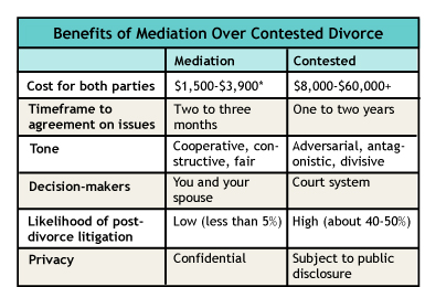 mediation benefits