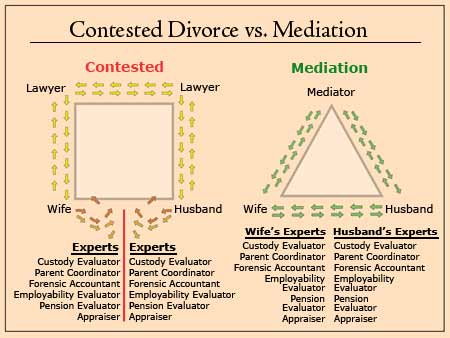 mediation diagram